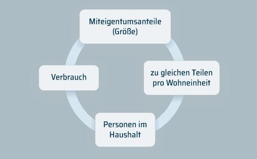 Varianten der Kostenverteilung eines Verteilschlüssels